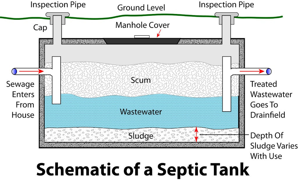 Septic tank maintenance solutions for How big a septic tank do i need