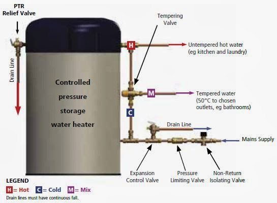 Hot Water Expansion Control Valve